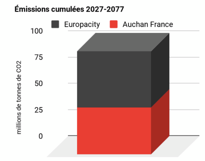 Emissions cumulées de CO2 d'Europacity vs Auchan Retail France © inCOPruptibles