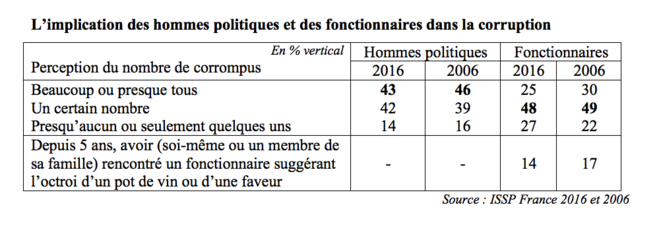 Enquête ISSP 2016 2006 © International Social Survey Programme