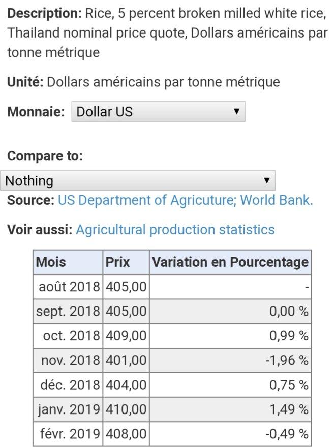 Source l'index Mundi et Banque mondiale sur la variation du prix moyen mondial du riz à 5% pourcent de brisure. Madagascar commandait selon les documents d'expédition 25% de brisure donc moins cher que les tarifs affichés par la banque mondiale, selon l'express le prix par tonne annoncée serait de l'ordre 969$ US la tonne, montant exubérant, excessif,et abusif, cette operation non-lucrative devient de plus en plus un business d'une bande d'épiciers sans vergogne, et n'hesitent pas à s'enrichir