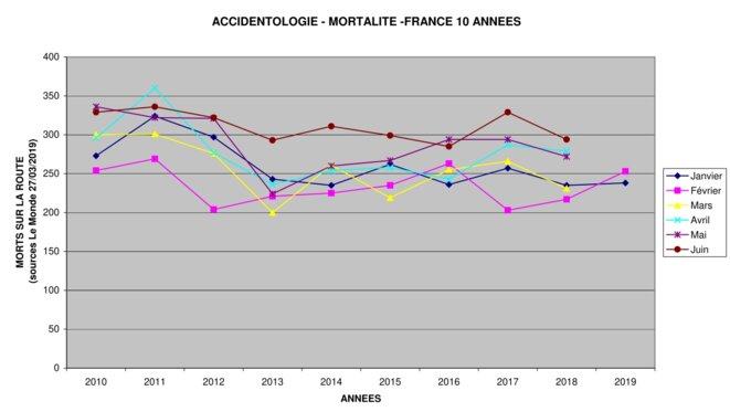 Statistiques mortalité routière de juin 2010 à février 2019 © Jacques
