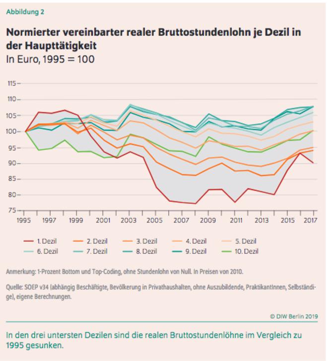 Évolution des salaires réels en Allemagne par tranche de 10 % depuis 1995. © DIW