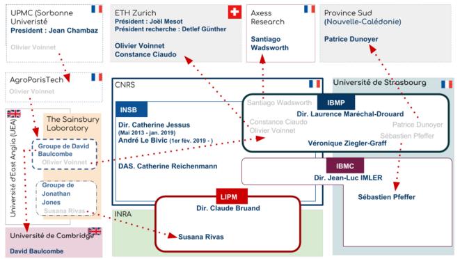 Mobilisation des chercheurs et leurs implication dans l'affaire d'Olivier Voinnet et de ses co-auteurs. © Ethique & Intégrité