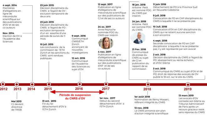 Chronologie de l'affaire Voinnet et de ses co-auteurs © Ethique & Intégrité