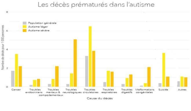 Causes des mortalités prématurées chez es personnes autistes © adapté de Spectrum News