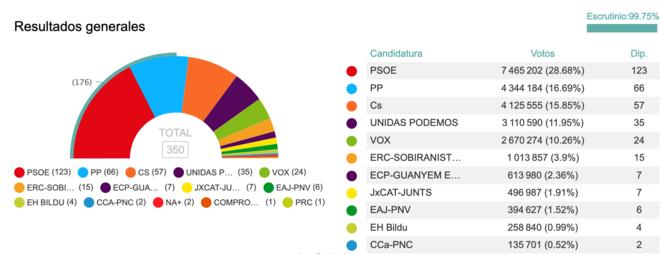 Resultados de las elecciones legislativas del 28 de abril de 2019. © infoLibre