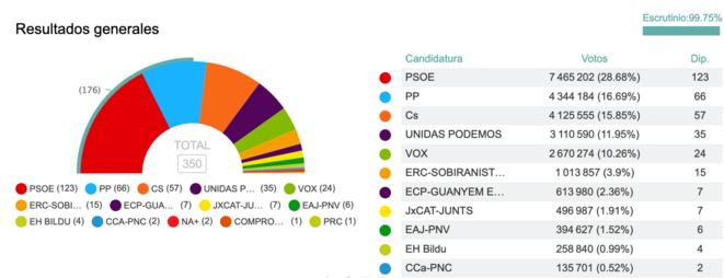 Le résultat des législatives du 28 avril. Infographie InfoLibre.