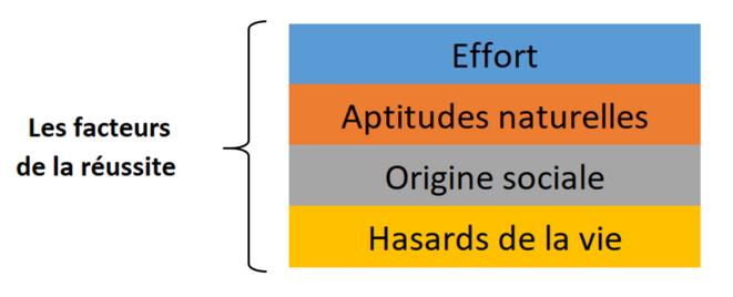 visuel-facteurs-succes-publication