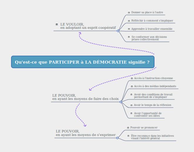 Qu'est-ce que participer à la démocratie signifie ? © Meldane (www.unutao.fr)