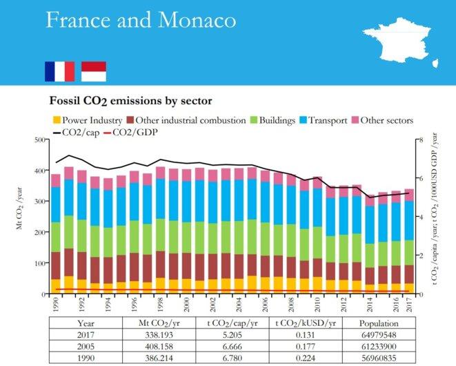 Part des émissions de CO2 en France (Corse et Monaco compris) en 2018 selon la Commission Européenne. Les transports sont ici en bleu. © Commission Européenne
