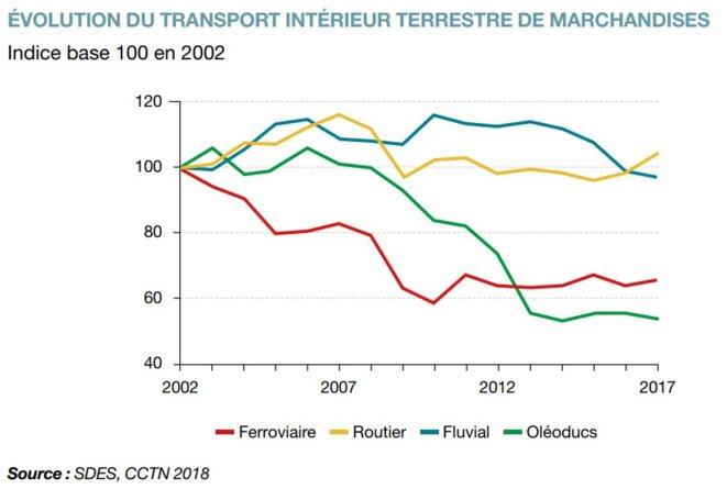 Source : Chiffres clés des transports en avril 2019, par le Ministère de la Transition Écologique, page 32 © Commissariat Général au Développement Durable