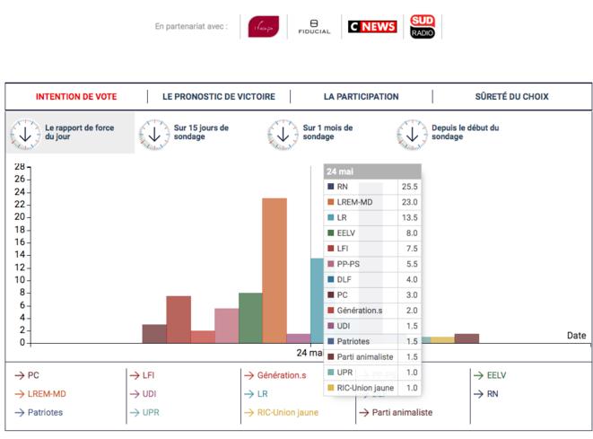 sondage 24 mai : intention de vote © Paul Dellorenzi
