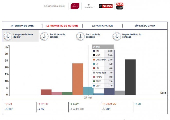 sondage 24 mai : pronostic victoire © Paul Dellorenzi