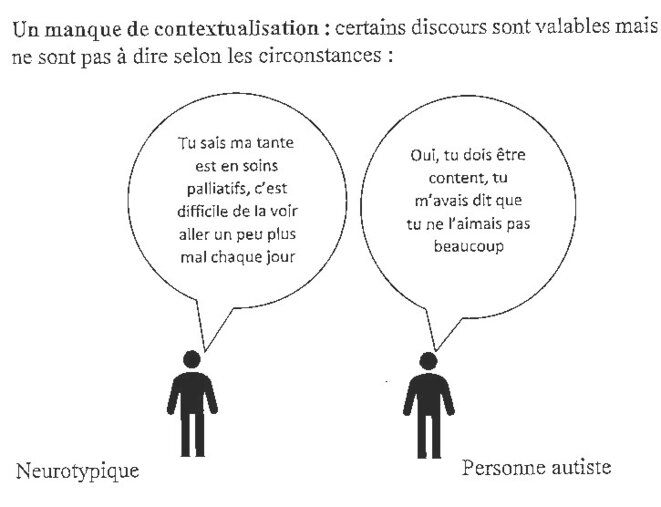 Empathie : un manque de contextualisation © Jean-Philippe Piat - Idéee https://fr.wikipedia.org/wiki/Empathie_des_personnes_autistes