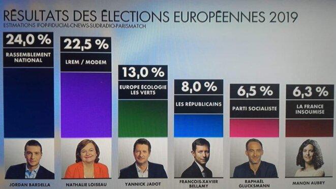 estimations-europ