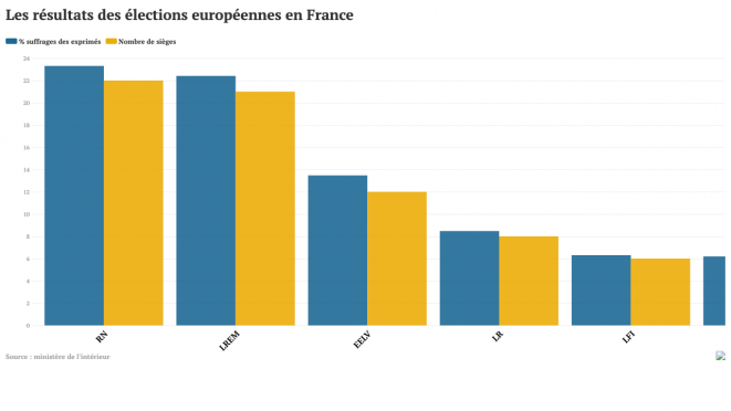Results of the European Elections in France, in vote share and seats won. © Mediapart