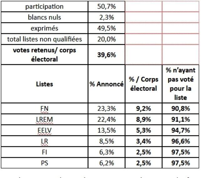 90% des électeurs n'a pas voté pour le Rassemblement National