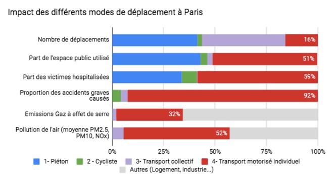 Impact des modes de transport à Paris © Milo Sera