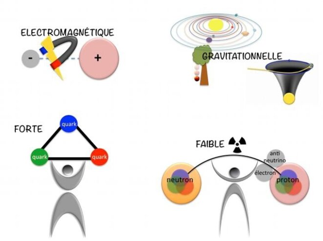 tableau-4-forces