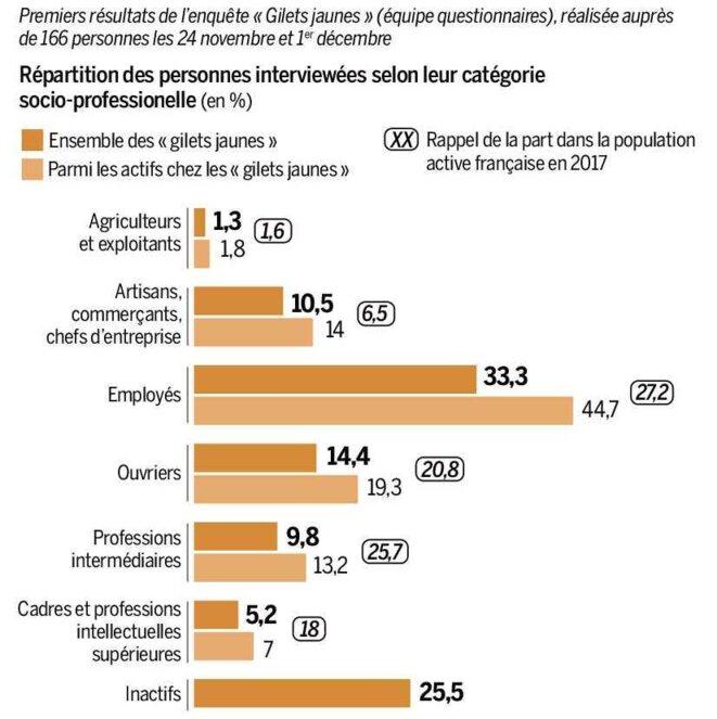 """Etude """"Gilets jaunes : ce que la toute première enquête raconte de la révolte"""" © Le Monde"""
