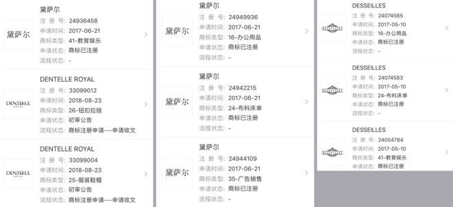 """Le groupe Yongsheng a déposé trois marques en Chine : """"Desseilles"""" en mai 2017 dans les catégories fournitures de bureau, tissus et draps, boutons, fermetures Éclair, vêtements, chapeaux, chaussures, publicité et produits commerciaux, éducation et divertissement ; 黛萨尔 (équivalent phonétique en caractères chinois) : fournitures de bureau, tissus et draps, boutons, fermetures Éclair, vêtements, chapeaux, chaussures, publicité et produits commerciaux, éducation et divertissement ; """"Dentelle Royal""""."""