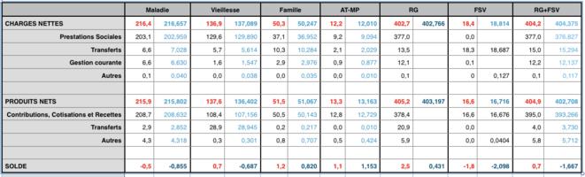 comparaison-solde-comptes-ss-2019