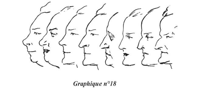 L'Etude du visage