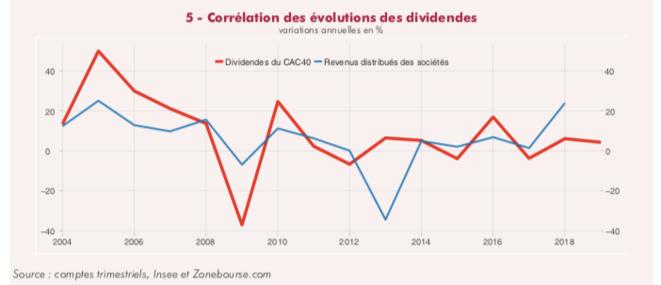 Évolution de la croissance de l'EBE des entreprises et de celle des dividendes versées. © Insee, note de conjoncture de juin 2019.