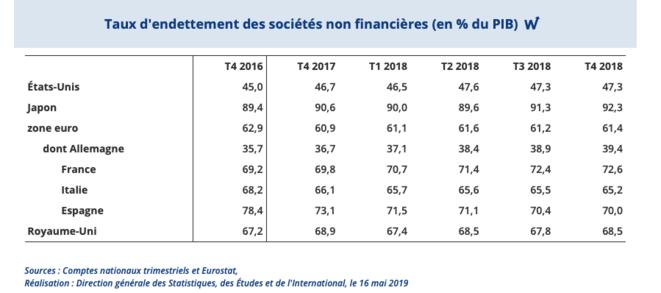Endettement des entreprises non financières en % du PIB. © banque de France