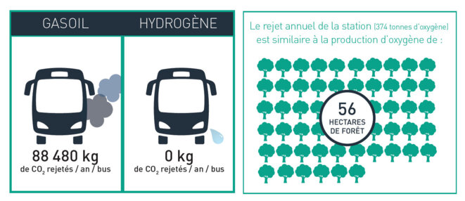 Equivalences CO2 et O2 © SMTAG, 21 juin 2019