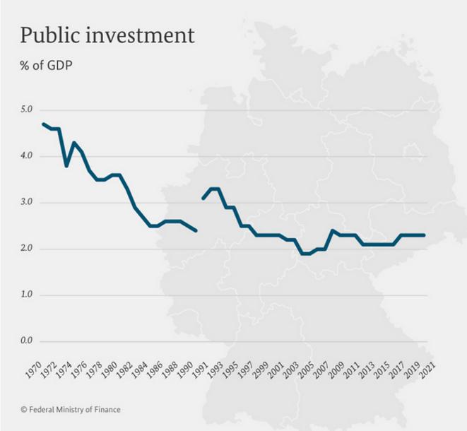 Évolution de l'investissement public allemand depuis 1970. © Bundesministerium der Finanzen (BmF)/ ministère allemand des finances