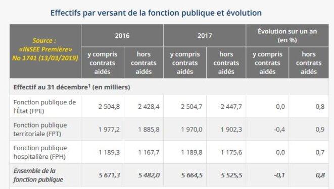 Figure 1 (d'après INSEE Première, No 1741 du 13/03/2019) © Nathalie Donzeau, Yannig Pons (INSEE) — Données ouvertes (statistiques publiques)