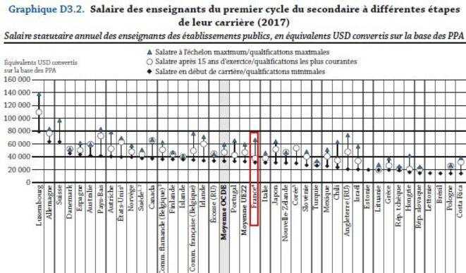 Salaires des enseignants © OCDE