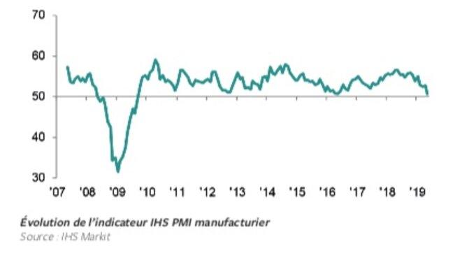 Indice manufacturier américain : retour dans le futur