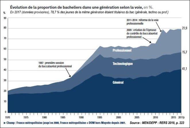 Évolution du nombre de bacheliers (1970-2017). © D'après MEN/DEPP (RERS 2018). Données publiques