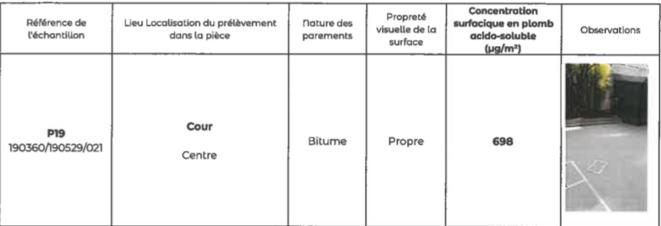 Taux de concentration en plomb relevé dans une école élémentaire à moins de 500 mètres de Notre-Dame. Rapport du 29 mai, SPSE (Service parisien de santé environnementale), mairie de Paris. Le seuil d'alerte nécessitant une intervention est de 70 μg/m2. Là, le taux de concentration en plomb est de 698 μg/m2.