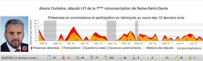 L'activité parlementaire d'Alexis Corbière mesurée par nosdeputes.fr