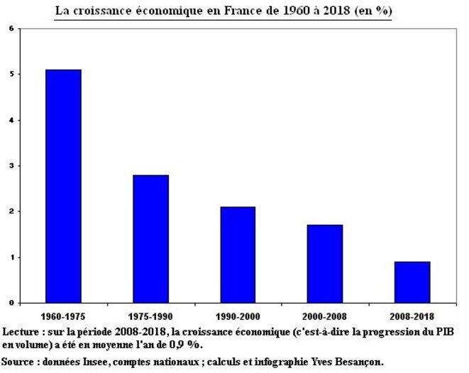 croissance-eco-1960-2018-fr