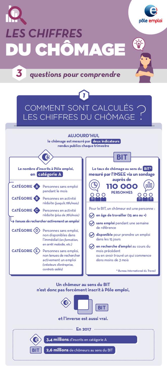 Comment sont calculés les chiffres du nombre de demandeurs d'emploi © FRANC SERRES et Pôle emploi