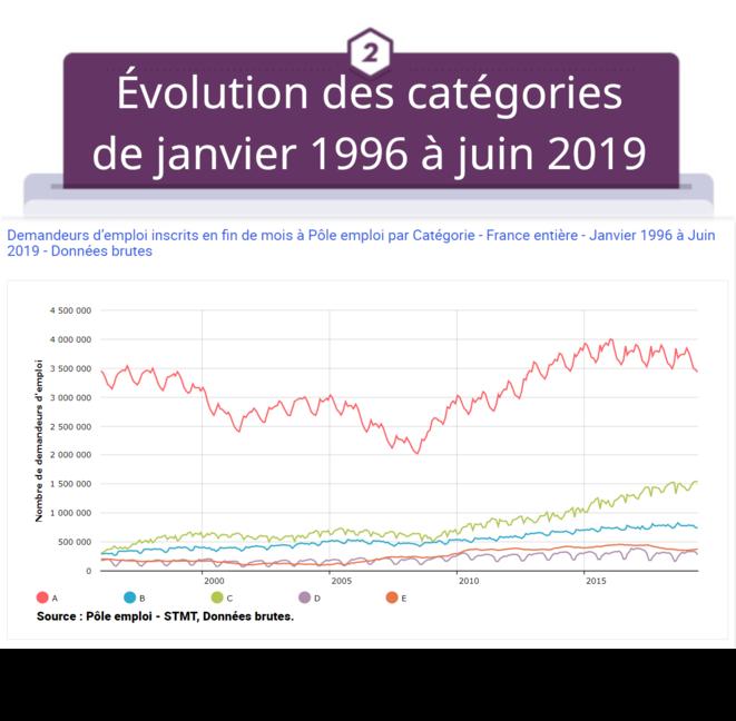 Les inscrits demandeurs d'emploi par catégorie de janvier 1996 à juin 2019 © FRANC SERRES