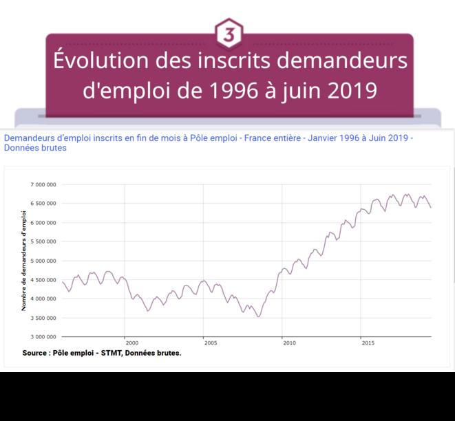 Total des inscrits demandeurs d'emploi de janvier 1996 à juin 2019 © FRANC SERRES