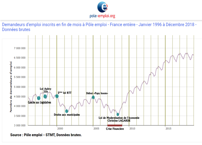 Analyse du nombre d'inscrits demandeurs d'emploi © FRANC SERRES