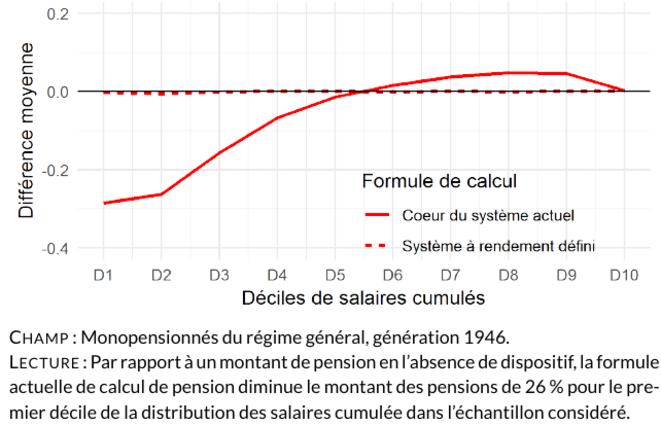 L'effet de la réforme du cœur contributif (à âge de liquidation fixe à 65 ans). © Rapport Delevoye