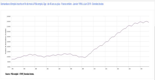 Progression des inscrits demandeurs d'emploi de plus de 45 ans 1996 à juin 2019 © FRANC SERRES