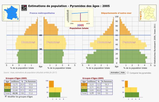 Pyramide des ages en 2005 © FRANC SERRES