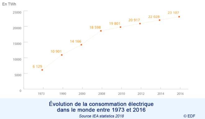 la-consommation-delectricite-en-chiffres-edf-france-google-chrome-2019-08-06-16-14-19-1
