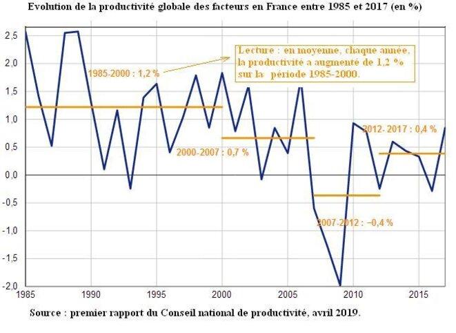 evol-productiviteglobale-fr1-1985-2017