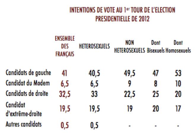 Intentions de vote au 1er tout de l'élection présidentielle de 2012 © François KRAUS / CEVIPOF
