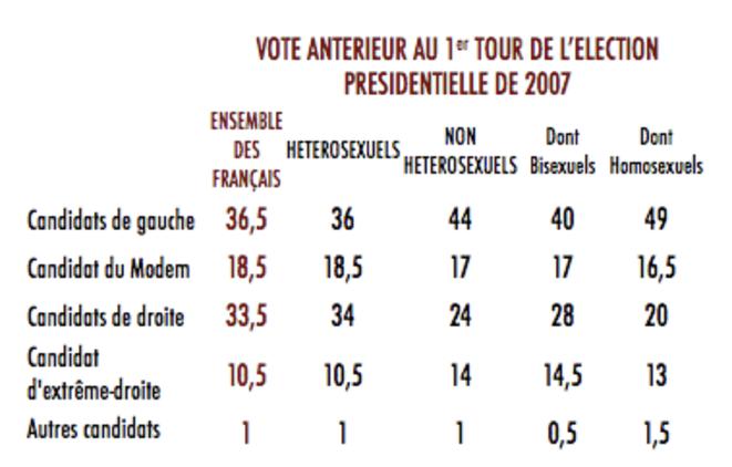 Vote antérieur au 1er tour de l'élection présidentielle de 2007 © François KRAUS / CEVIPOF