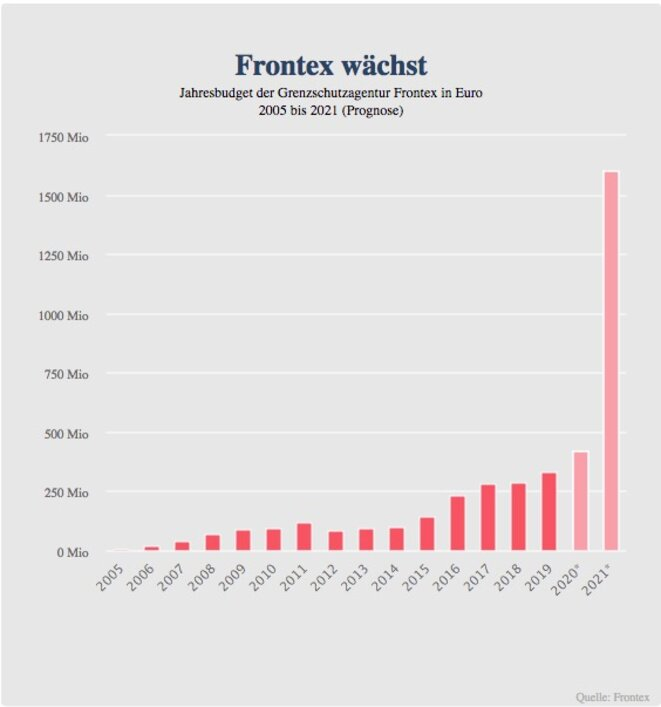 Le budget annuel de l'agence européenne de garde-frontières Frontex en euros, de 2005 à 2021 (pronostic). En ordonnée, les sommes sont indiquées en millions d'euros. © Source : Frontex