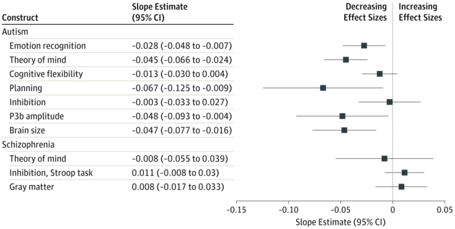 Figue 3 Temporal Changes in Effect Sizes of Studies Comparing Individuals With and Without AutismA Meta-analysis © JAMA